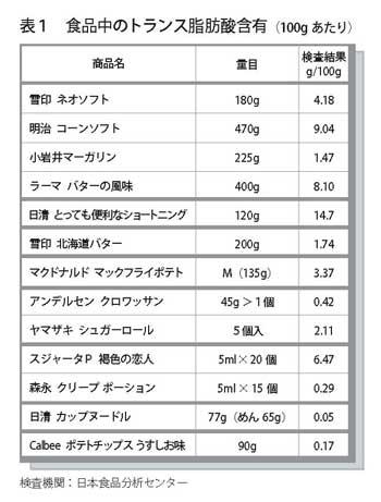トランス脂肪酸 含有量