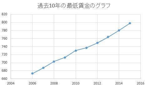 最低賃金 グラフ