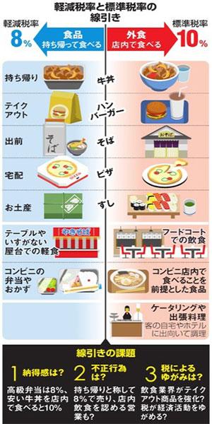 外食の線引き